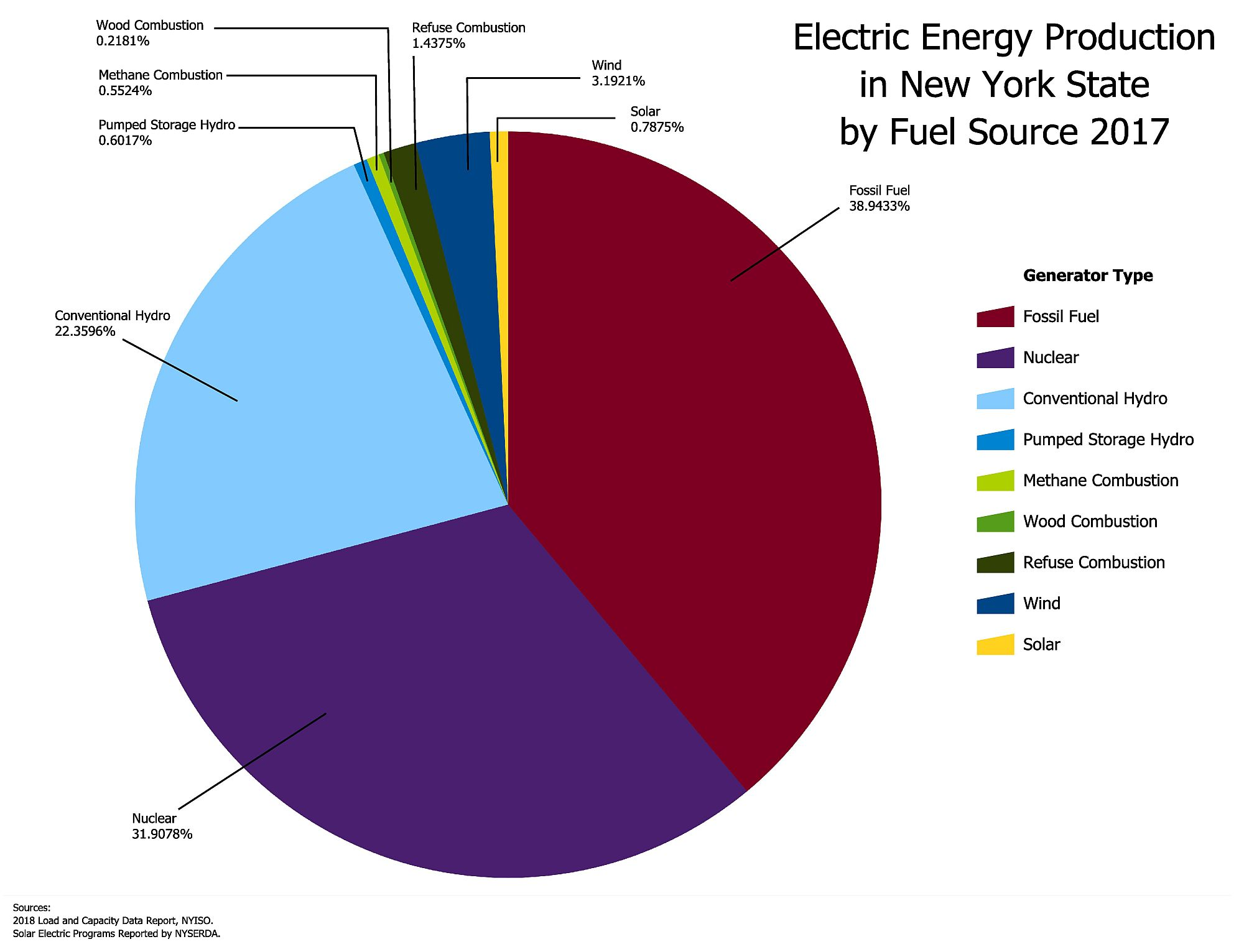 2017 2018 Campaign To End New Yorks Addiction Fossil Fuel Energy Diagram For The Generation Of Electricity From A Such As See Electric Production In York State By Source And United States