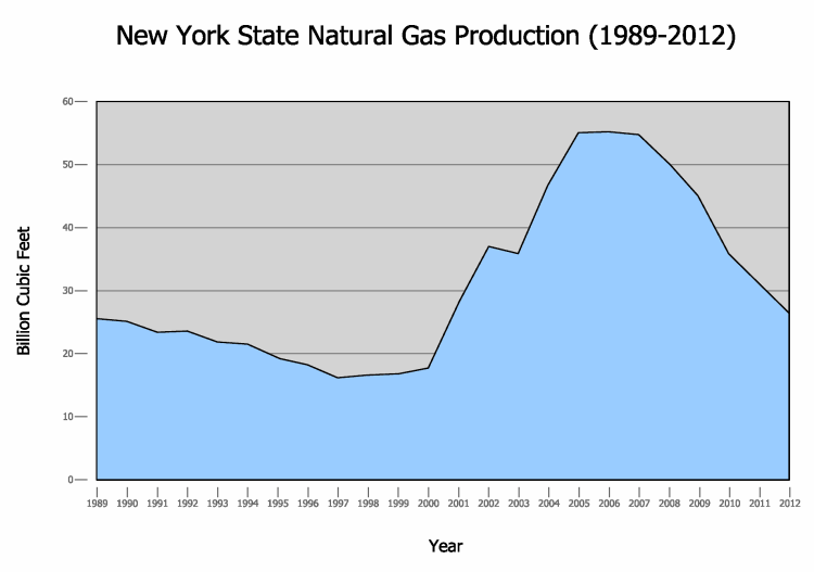 Dec Natural Gas Oil Production Ny